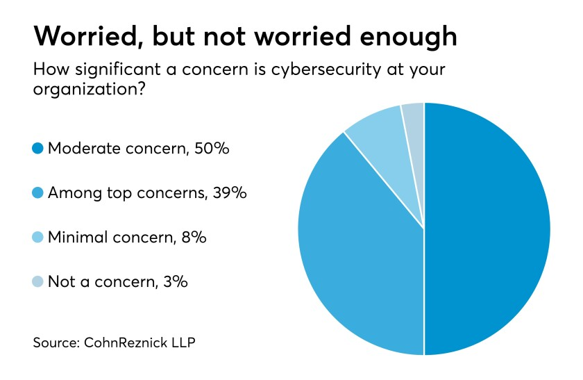 AT120717 cybersecurity concerns chart