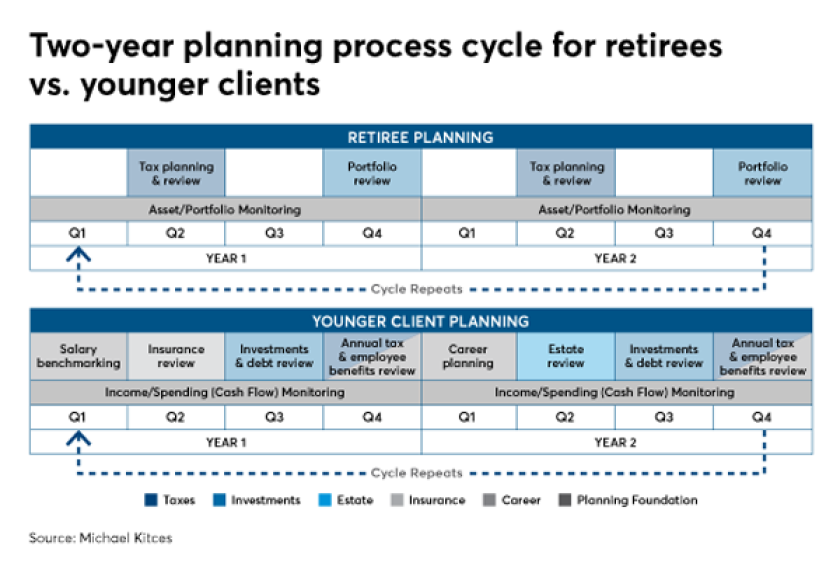 two year planning process IAG Kitces