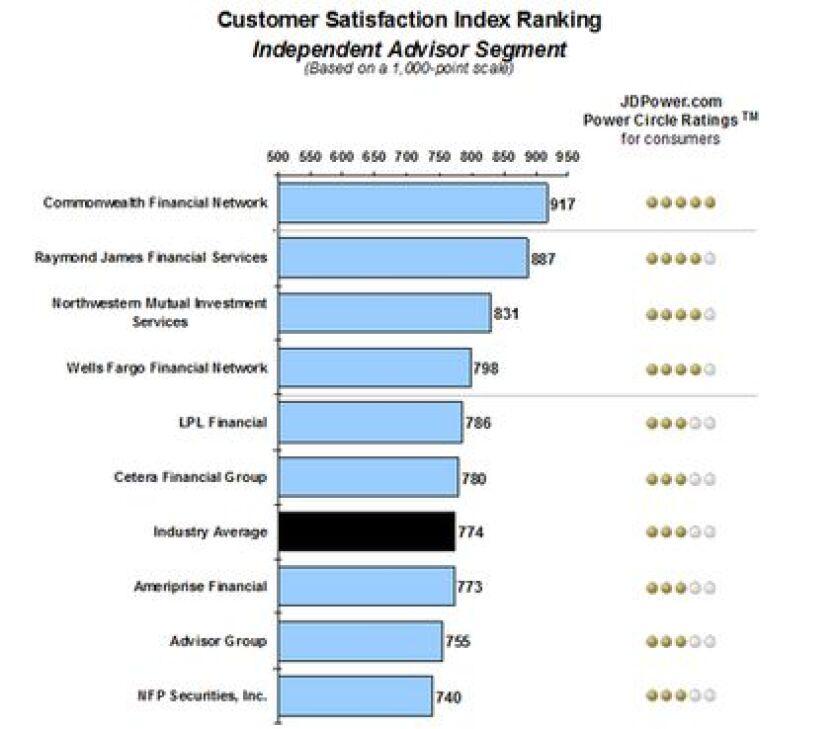 Commonwealth, Edward Jones Top J.D. Power Advisor Satisfaction Rankings