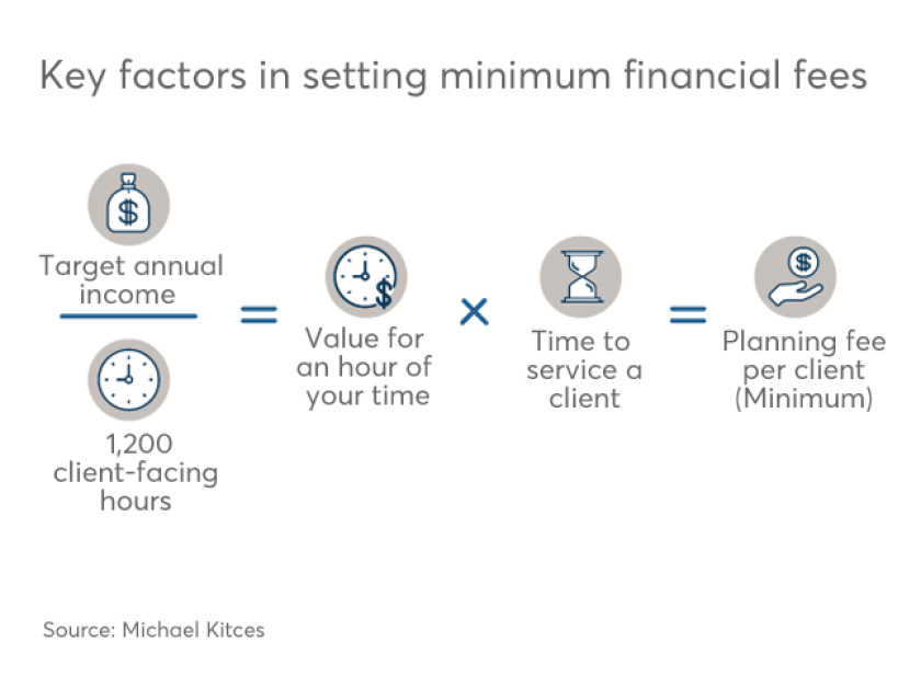 Kitces setting min financial planning fees copy.png