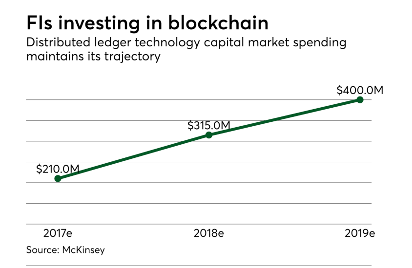 FIs investing in blockchain