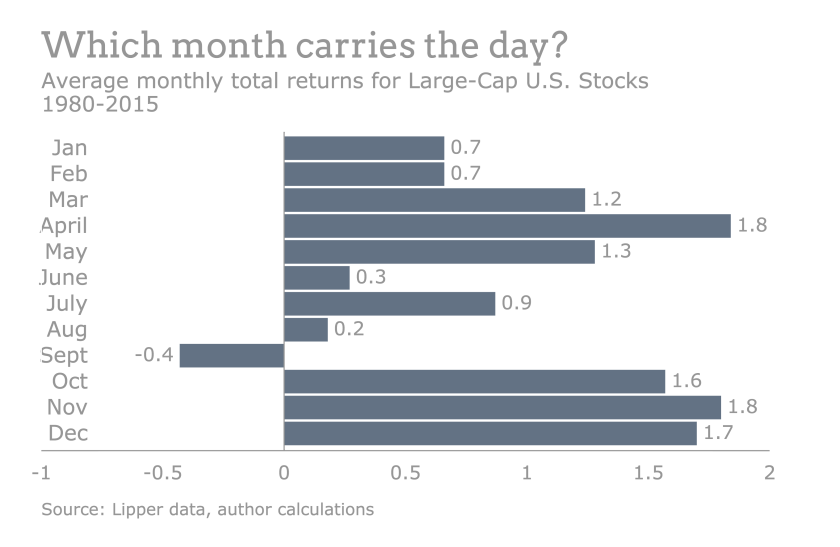 Month-carries-day