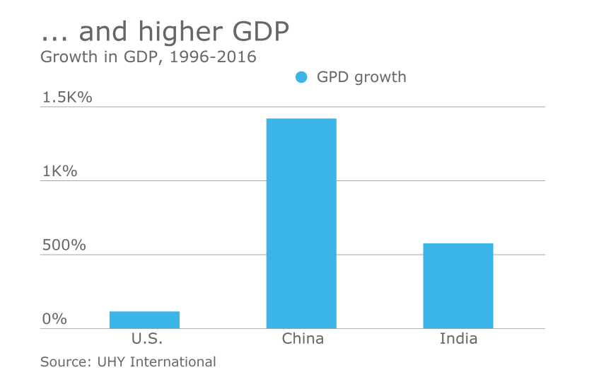 AT-122716-GDPgrowth