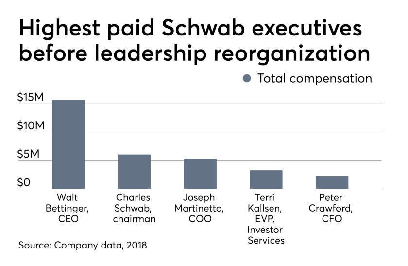 Top salaries at Schwab before leadership reorganization 7/25/19