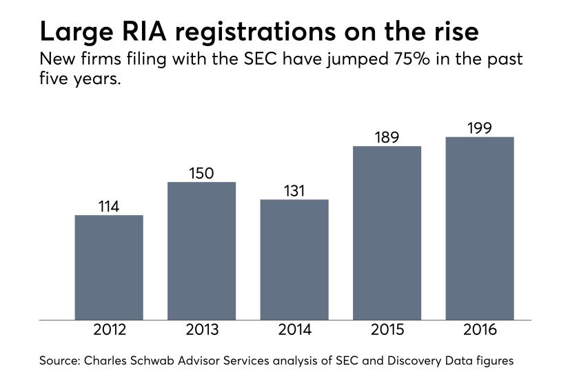 New RIA registrations, 2012-2016