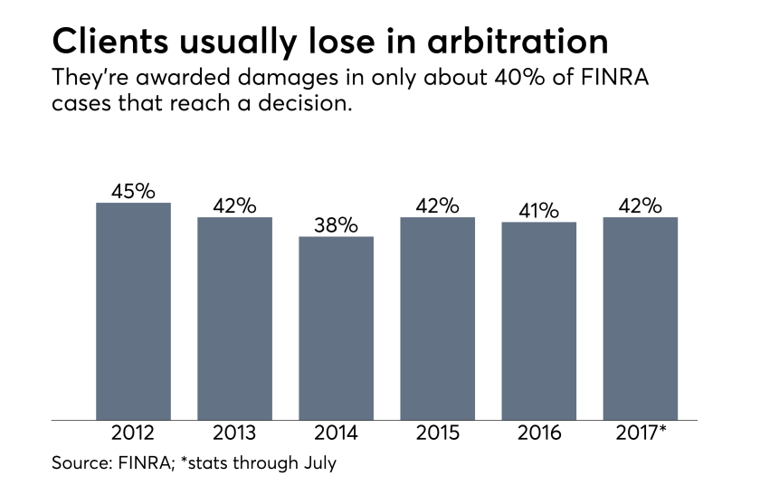 FINRA arbitration chart on client outcomes