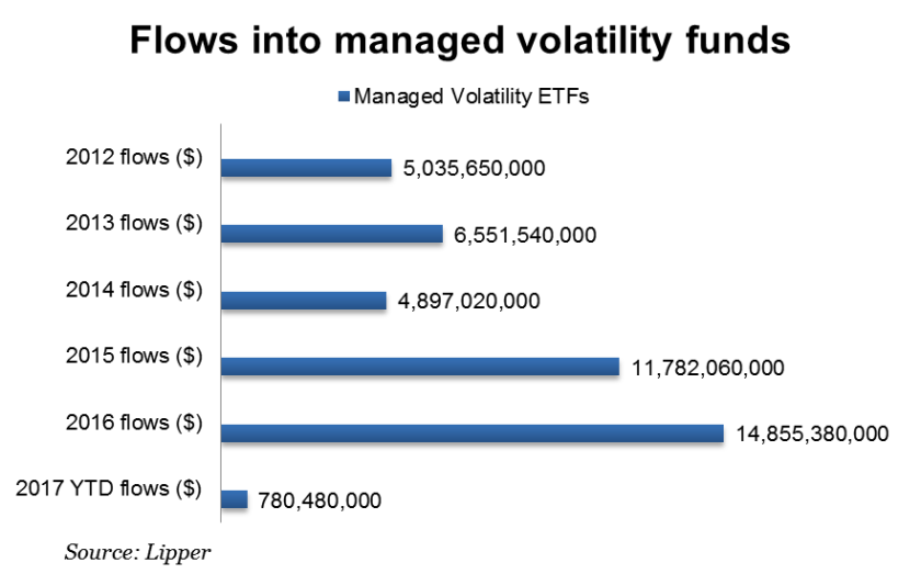 ETFs-managed volatility-flows