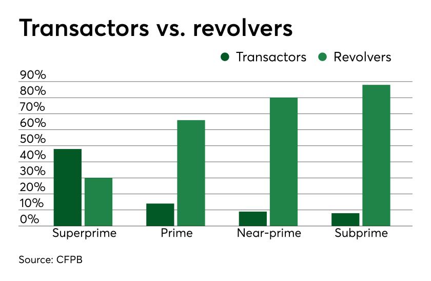 Chart: Transactors vs. revolvers