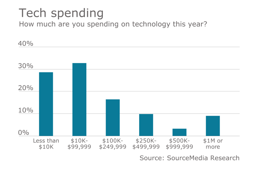 eba-tech-spending-chart