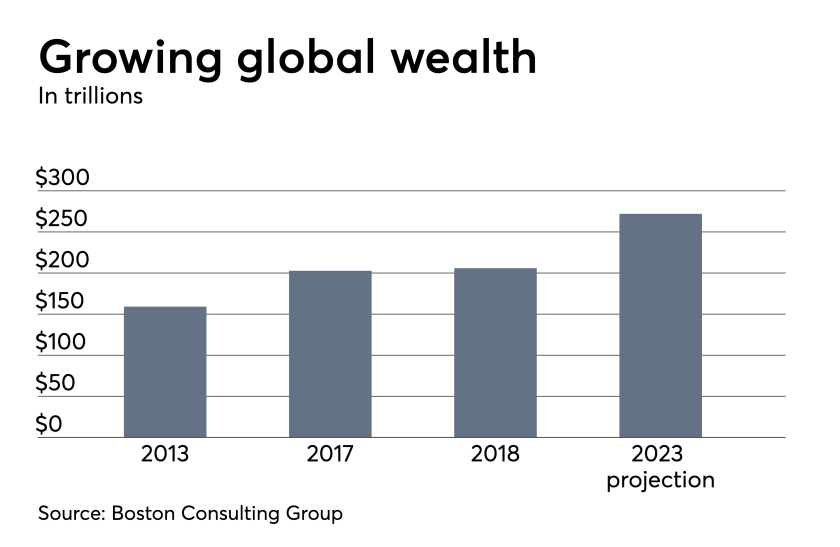Personal wealth nearly stopped growing in 2018