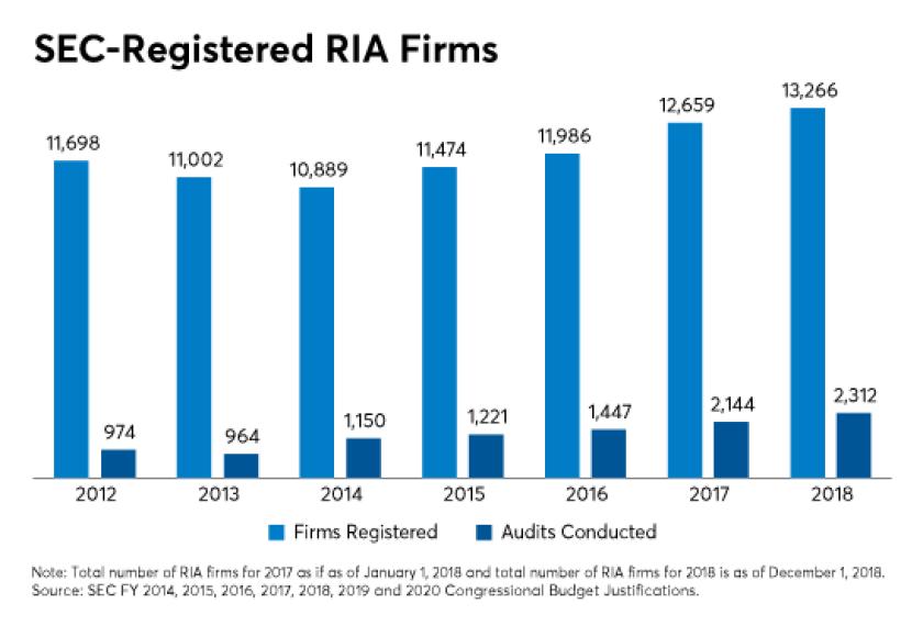 SEC registered RIA firms - GJ King-RIA in a box-How many financial advisors