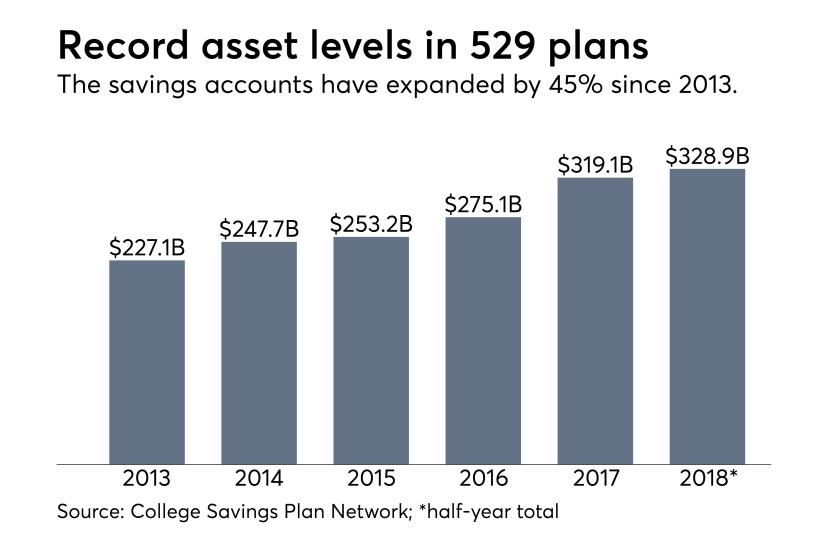 529 plan assets