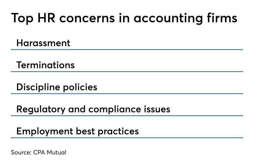 040419-CPA Mutual top HR concerns chart