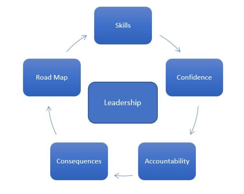 Leadership graphic