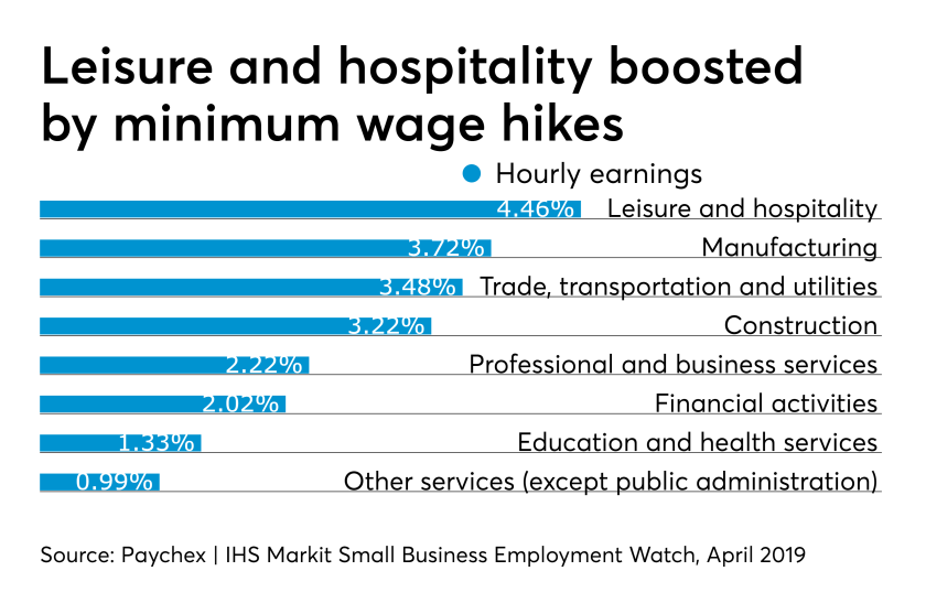 Paychex April 2019 Wage Index