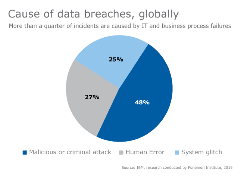 Cause-of-data-breaches_Online