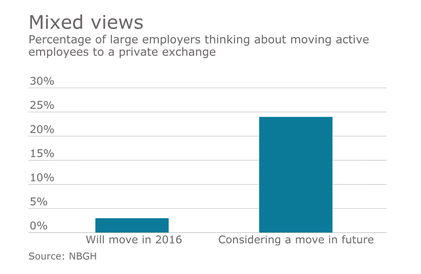Private exchanges mixed views PBE