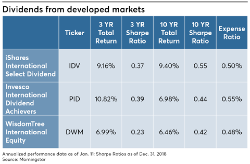 FP0219_Dividend-from-developed-markets (1).png