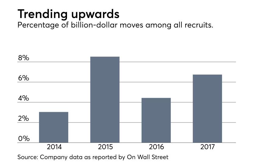 Adviser-Recruitment-1H2017-Billion-Moves