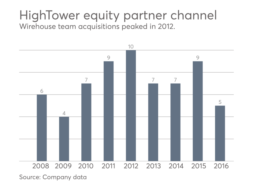 HighTower equity partner channel