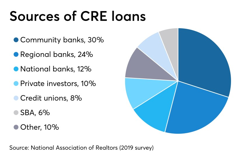 originators of CRE loans