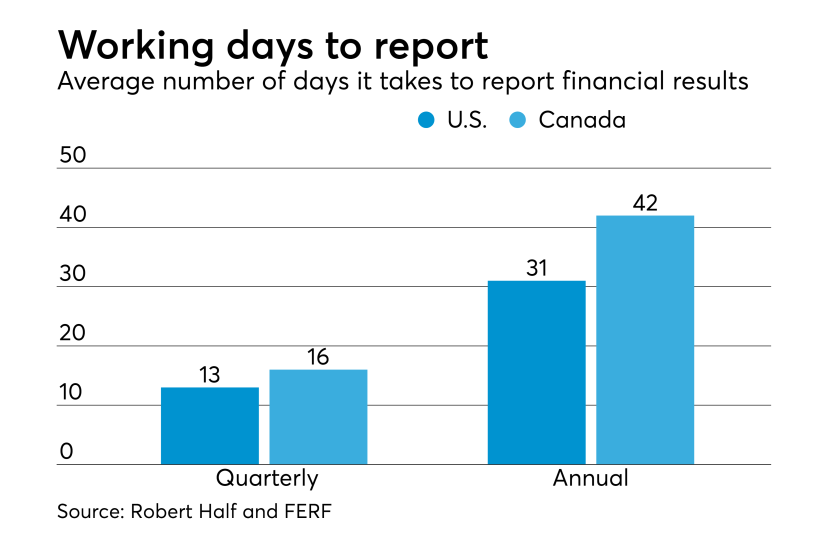 Average number of working days to report financial results