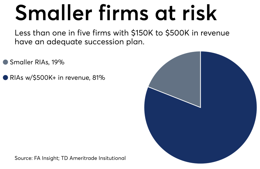 Succession planning - small firms at risk - pie chart 0418.png