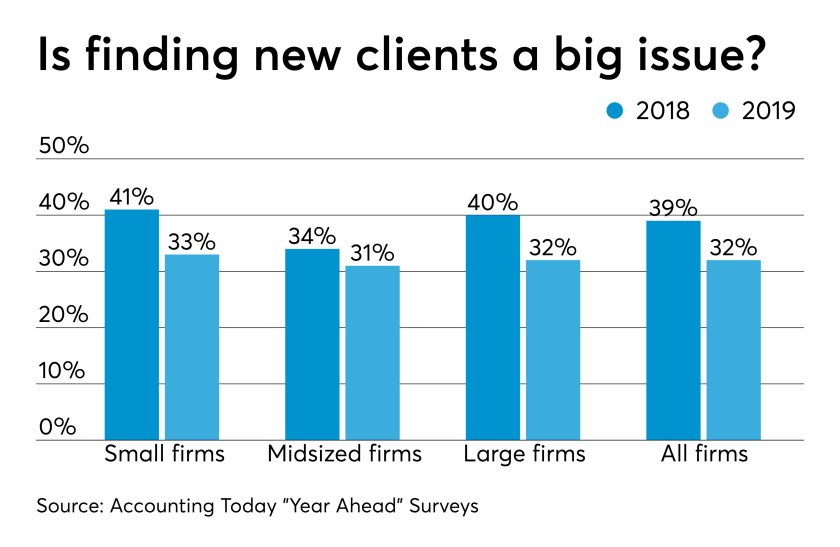 AT-032719-Client acquisition issues 2018 and 2019