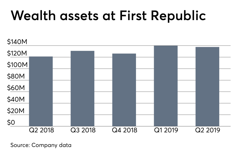 ows_08_13_2019 First Republic wealth management assets.png