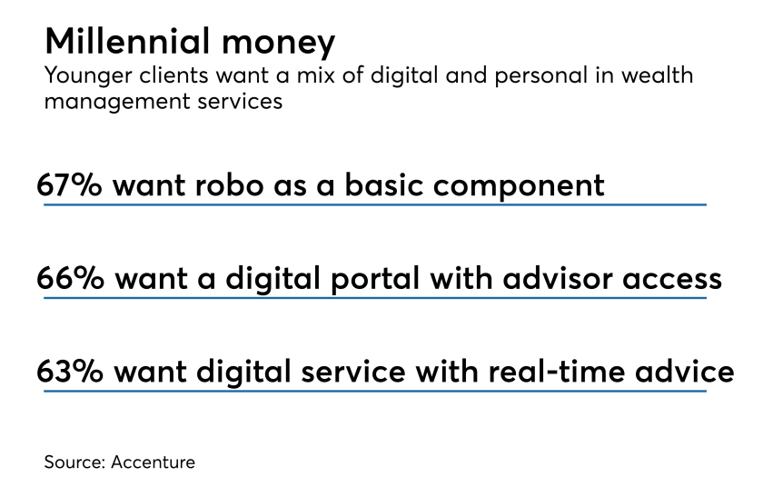 digital-preferences-younger-clients-accenture