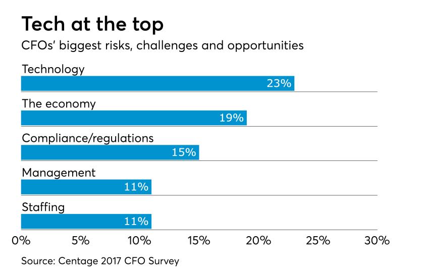 AT-053017-CFO-risks
