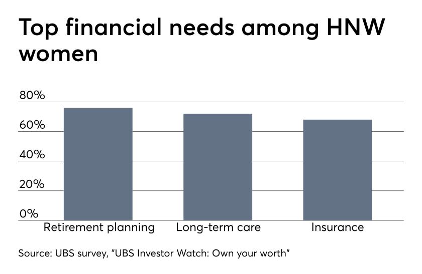 UBS Investor watch survey of high-net-worth (rich) women clients