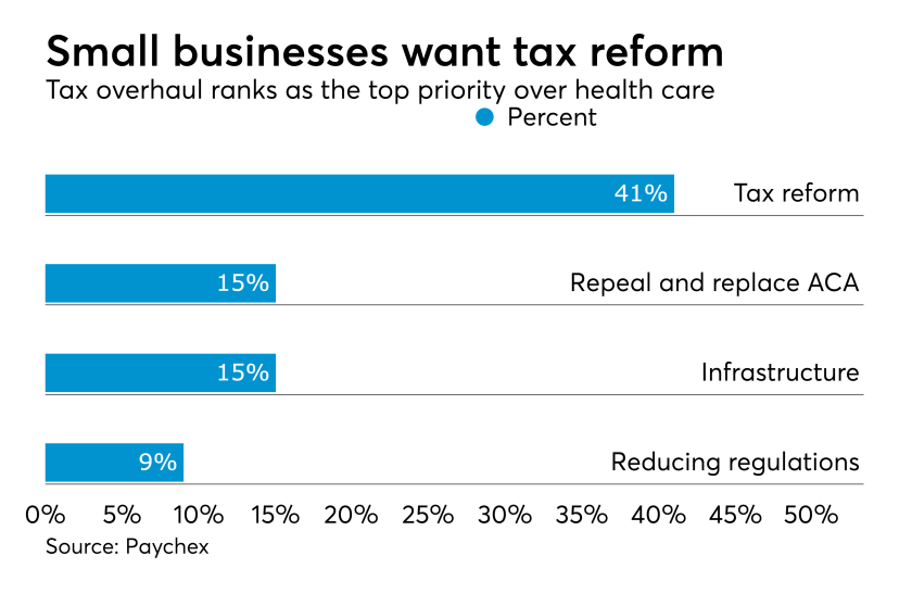 Small business tax reform priority