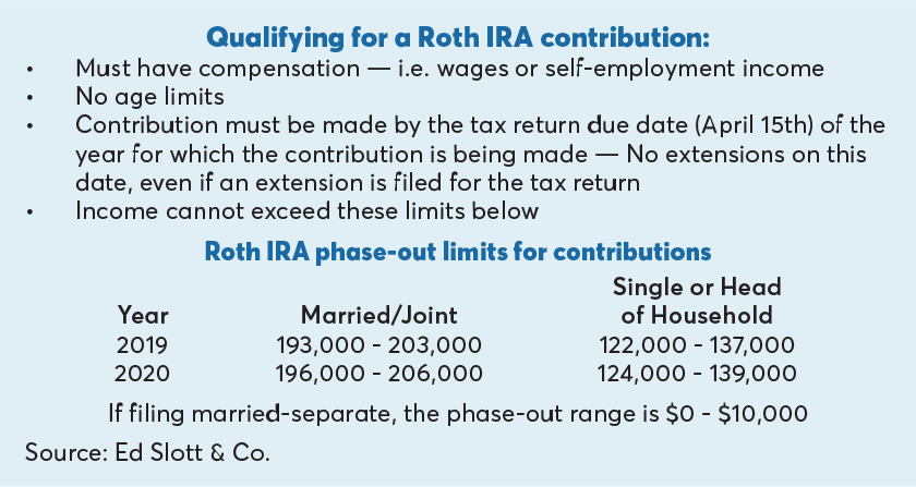 Qualifying for a Roth IRA contribution-Ed Slott