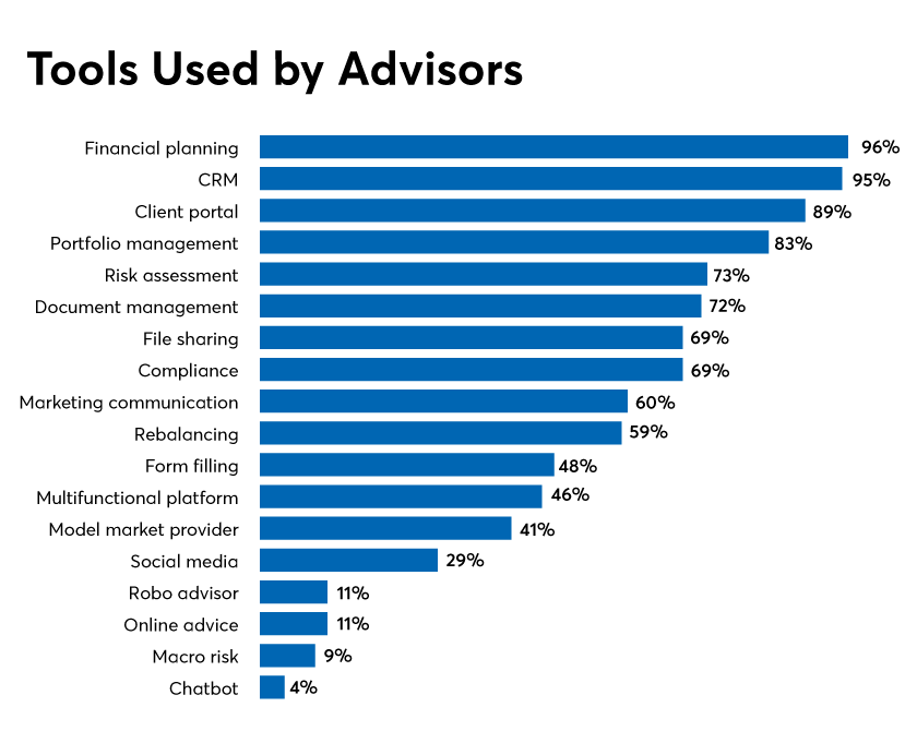 Tools-Used-by-Advisors_online-new.png