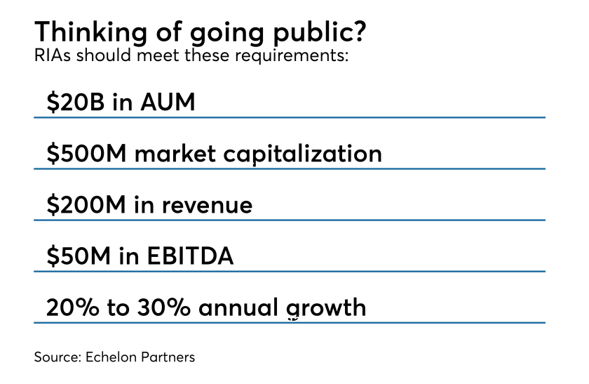 thinking of going public? RIA IPO guidelines