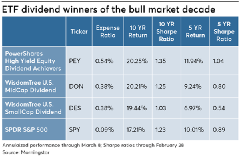 Graphic of ETF Divident Winners in Bull Market