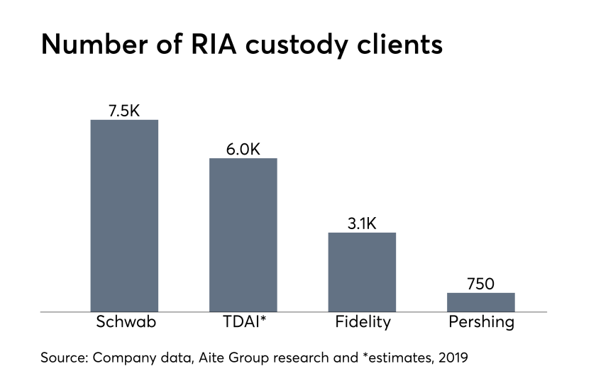 Number of RIA custody clients, custodians 3/14/19