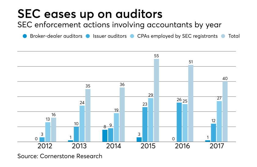 SEC enforcement actions involving accountants