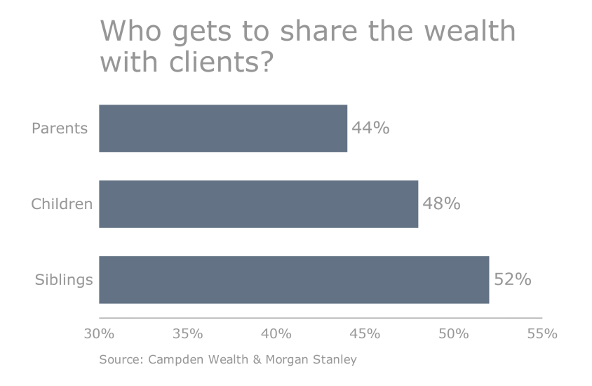 OWS.Slideshow.05042016.UHNW how wealth is shared