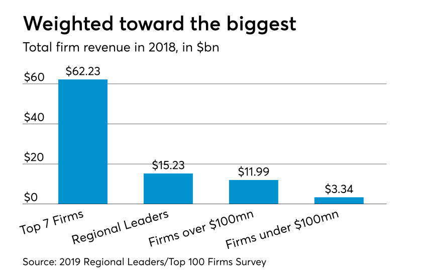 AT-030619-Top 100 Firms all areas revenue totals