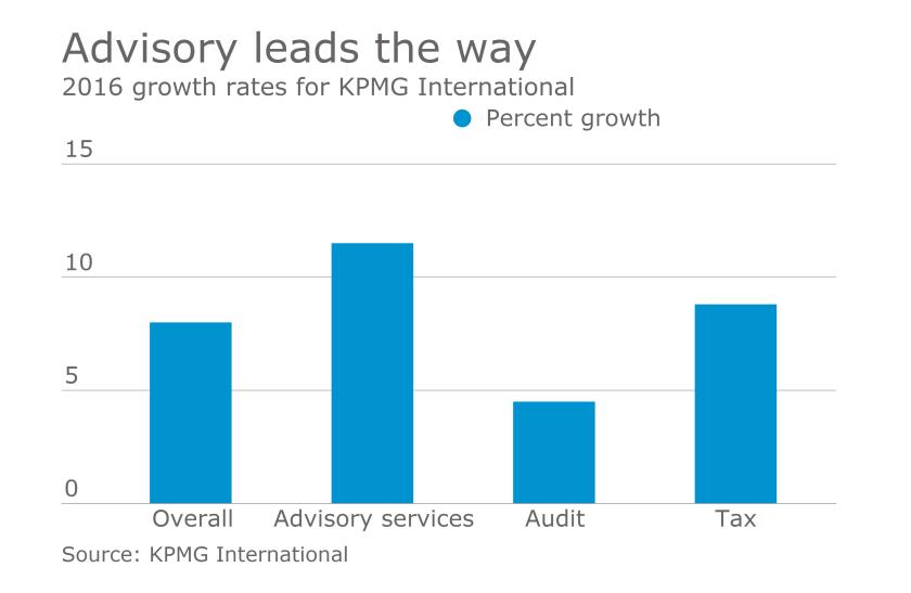 KPMG International revenue growth