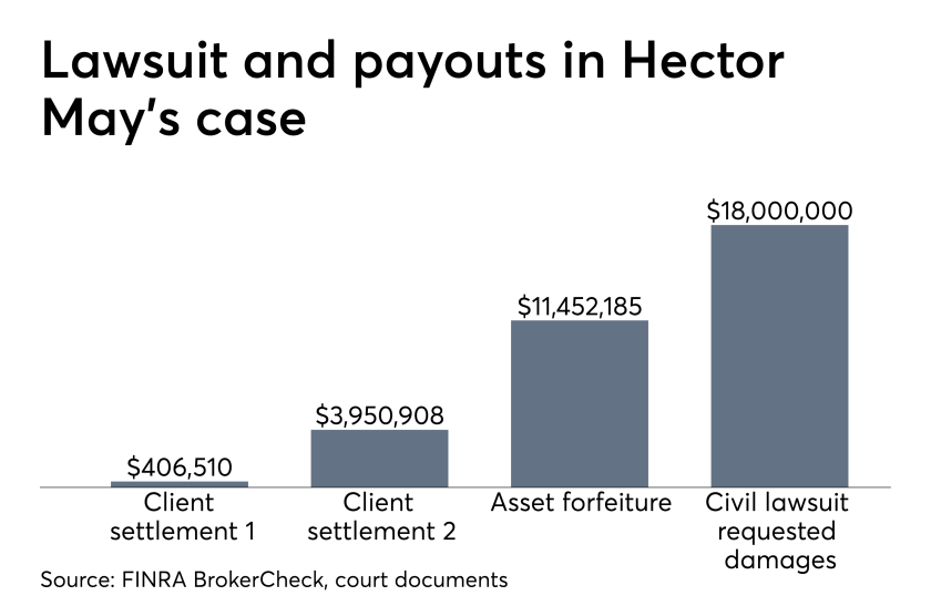 Hector May case
