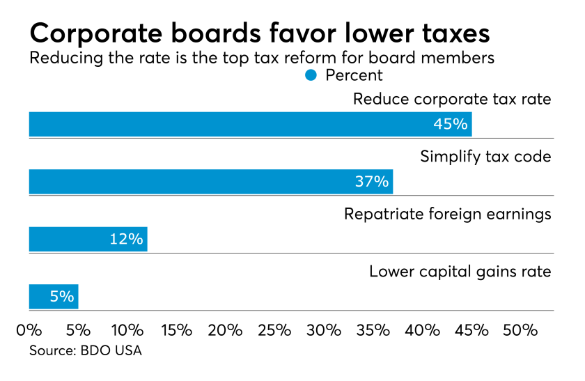Tax reform priorities of corporate board members
