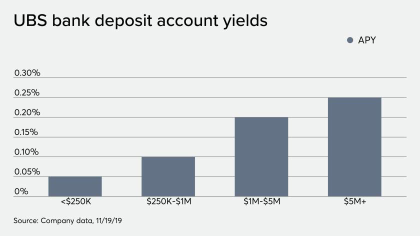 UBS bank deposit account yields