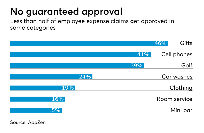 Employee expense report approvals