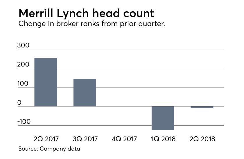 Merrill Lynch head count July 19 2018