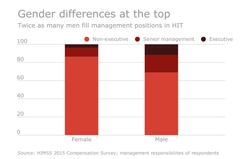 What Are The Key Differences Between An Executive And A Non >> More Women Rising To Key Roles As Hit Executives Health Data