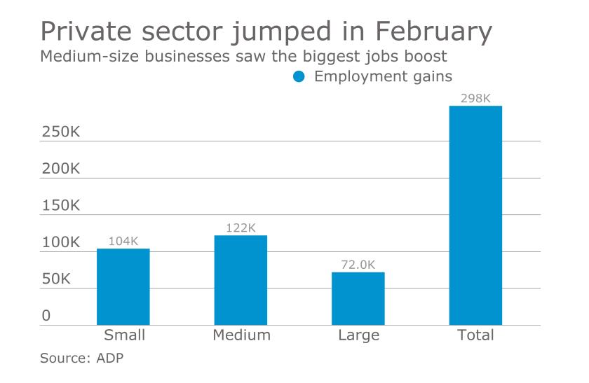 ADP February 2017 job numbers