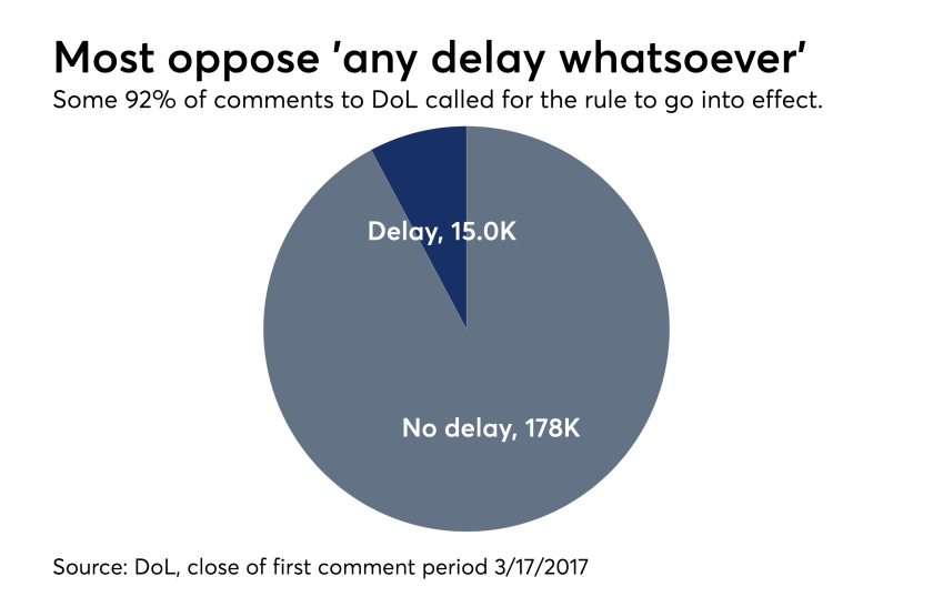 Most comments to DoL called for the rule to go into effect CHART